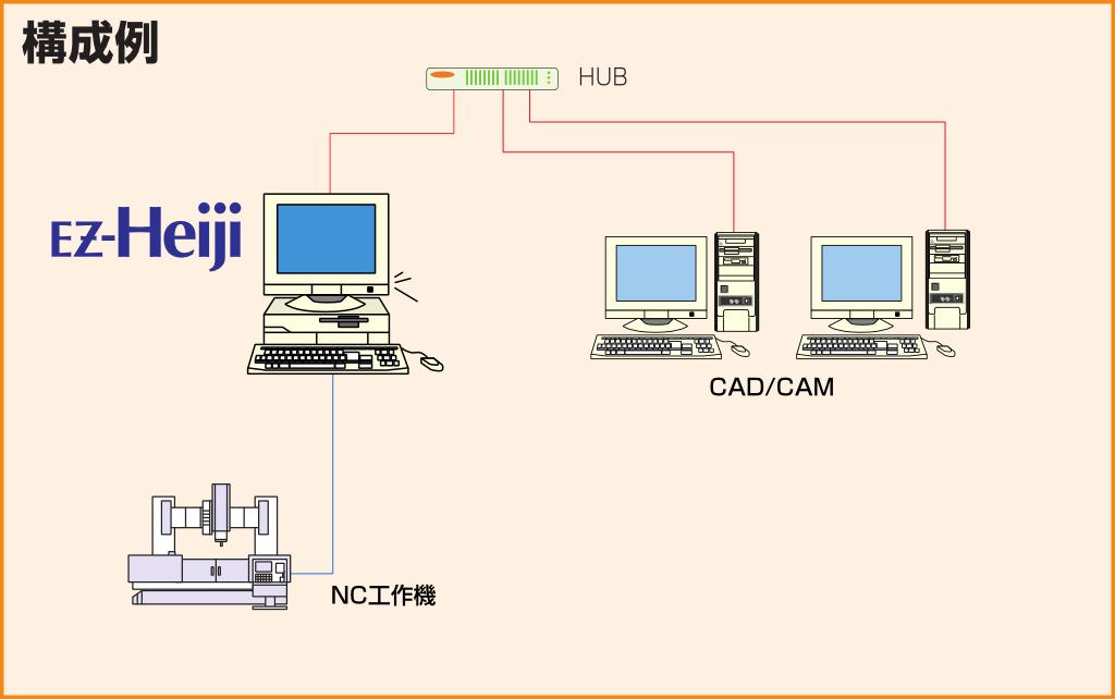 金型平次/Ez-Heiji/DNCシステム