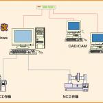 金型平次/小平次Light/DNCシステム