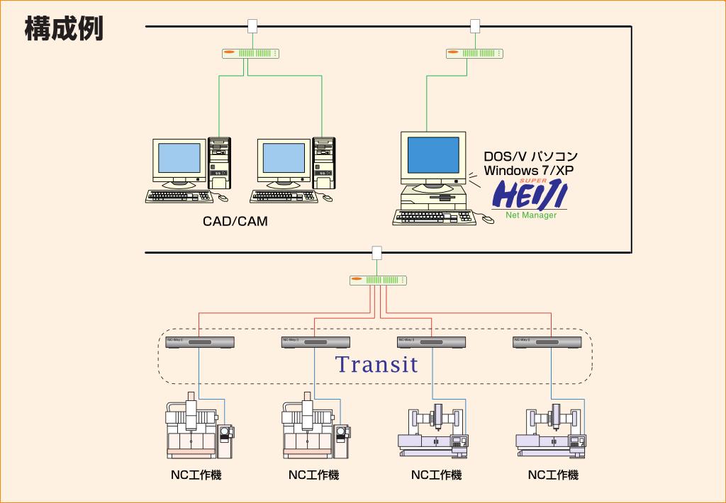 金型平次/Net Manager/DNCシステム