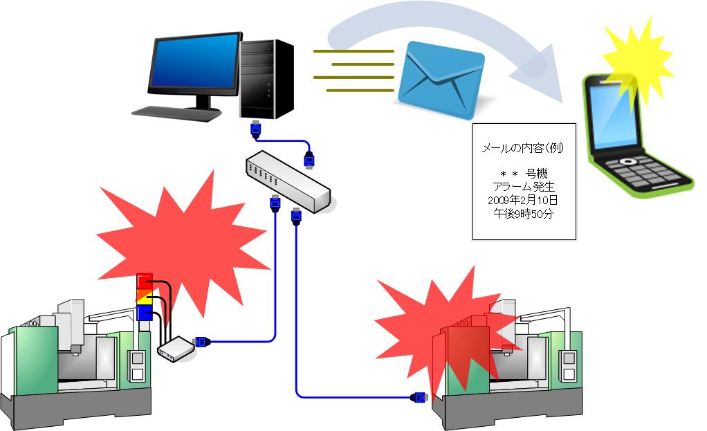 アラーム通知システム/エース・インテック