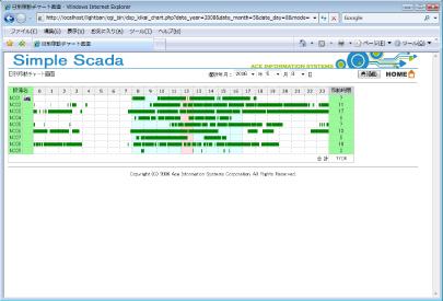 設備稼働・実積・収集・稼働表示 SIMPLESCADA